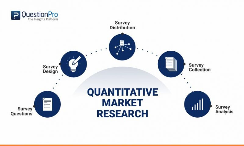 Quantitative Market Research
