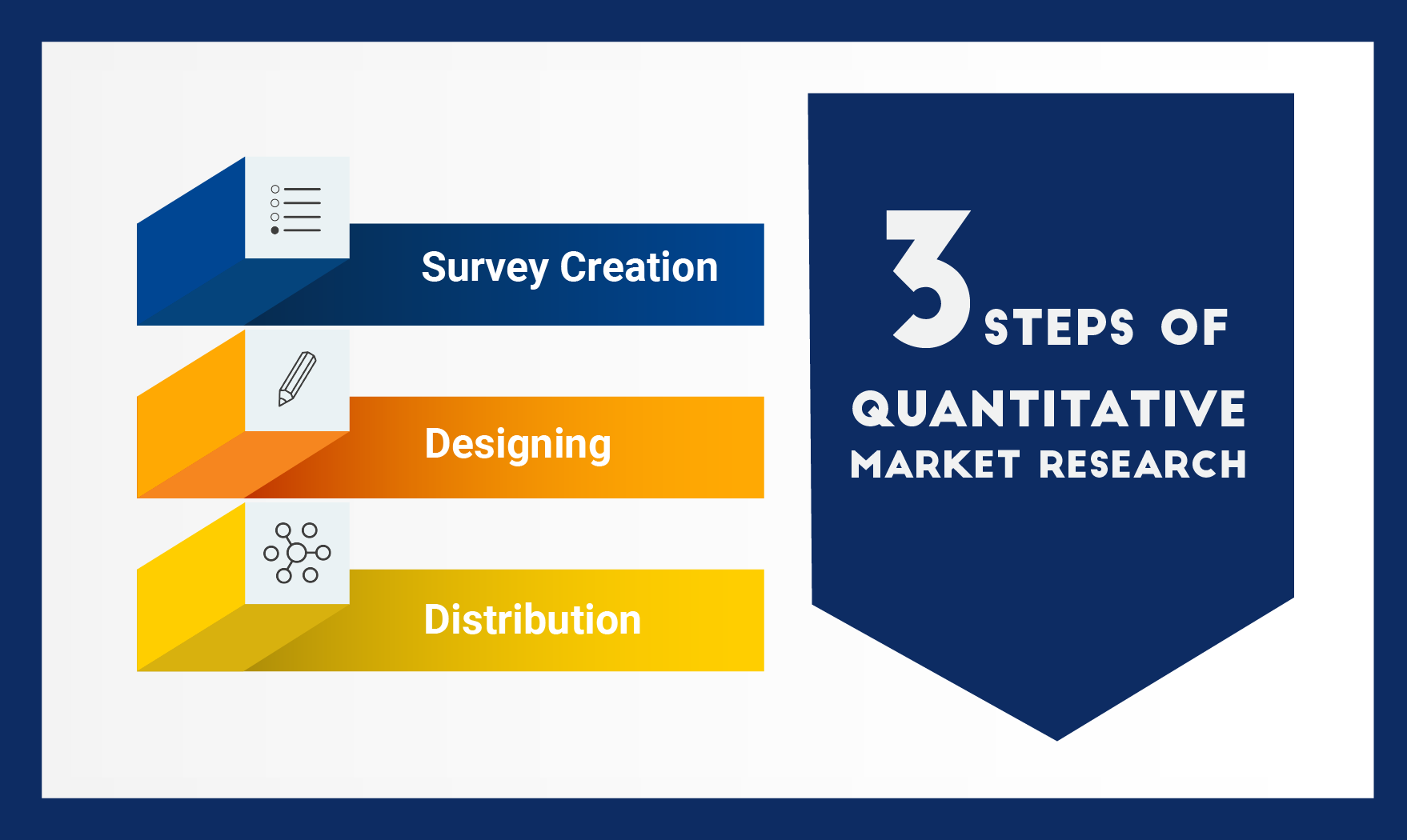 3 steps of quantitative market research