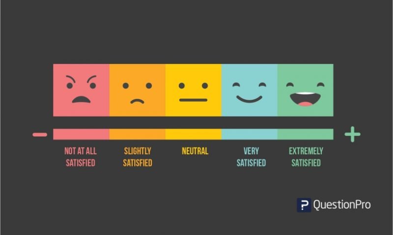 5 Best Likert Scale Examples for your next survey!
