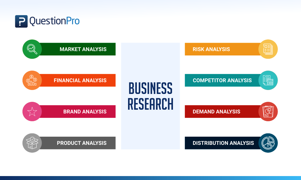 Business Research: Definition, Methods, Types and Examples