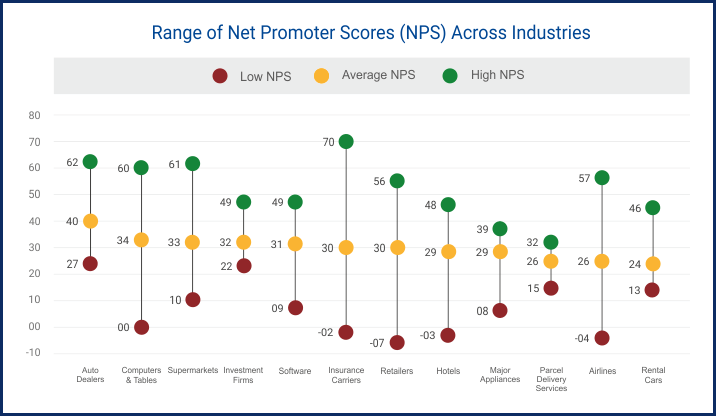 Customer Effort Score vs Net Promoter Score Example